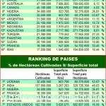 Ranking de superficie cultivada por países