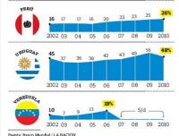 Evolucion de la clase media en South America