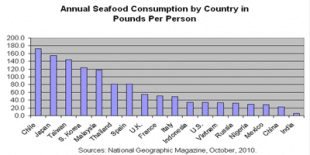 Country Fish Consumption per capita per year 2014