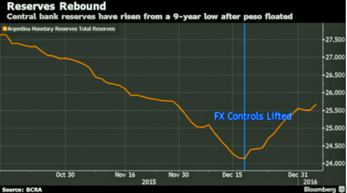 argentina devaluation Argentina's newly elected president, mauricio macri has taken several steps this week laying the groundwork for a currency devaluation.